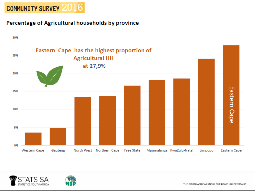 Socioeconomic Inequalities Often Land >> Land Reform South African Government